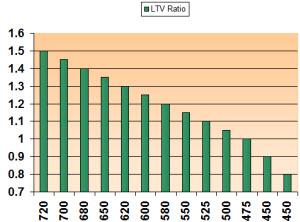 LTV Car Loans